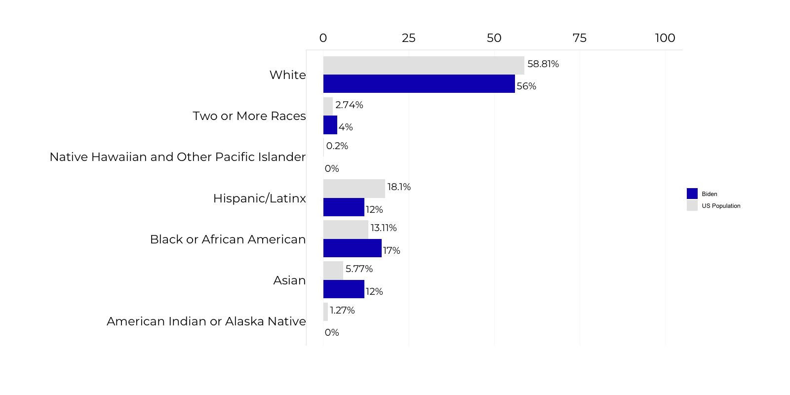 Graph about Biden's Agency Review Team Leads Racial Composition. More detailed text description below.