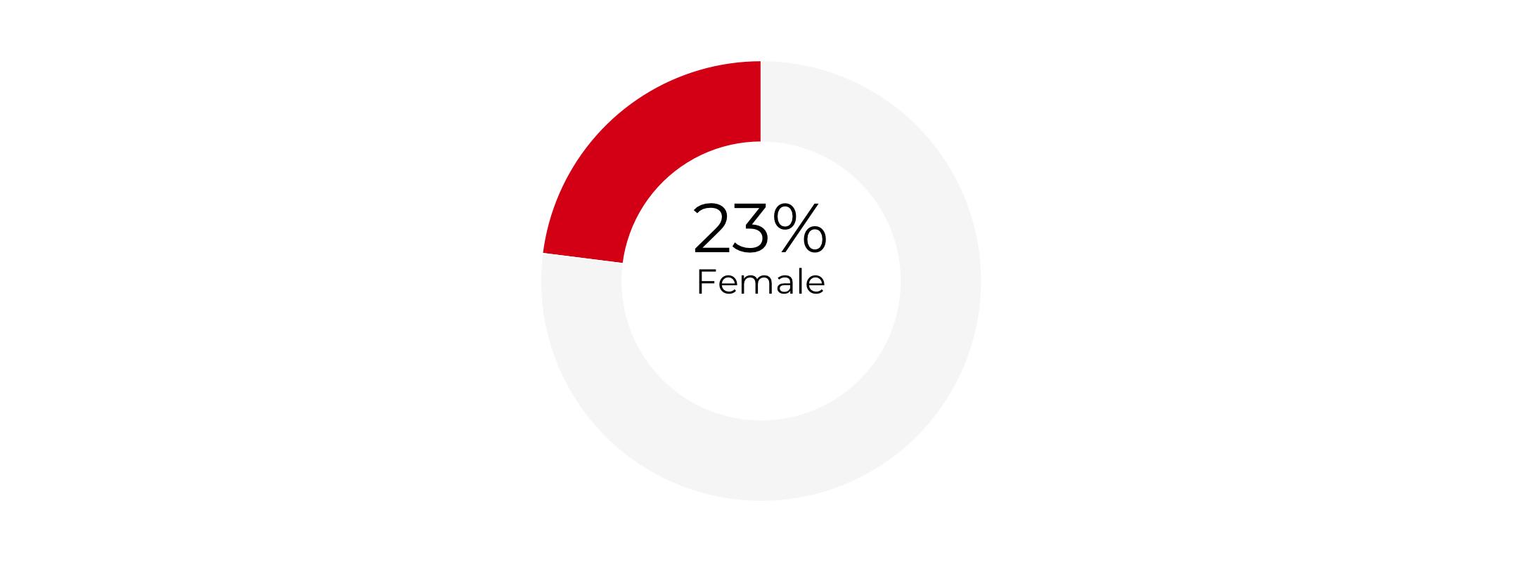 Graph about Gender Composition of Deputy Secretaries of Agriculture. More detailed text description below.