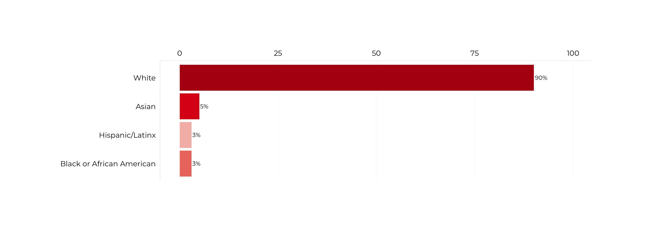 Graph about Racial Composition of Secretaries of Commerce. More detailed text description below.
