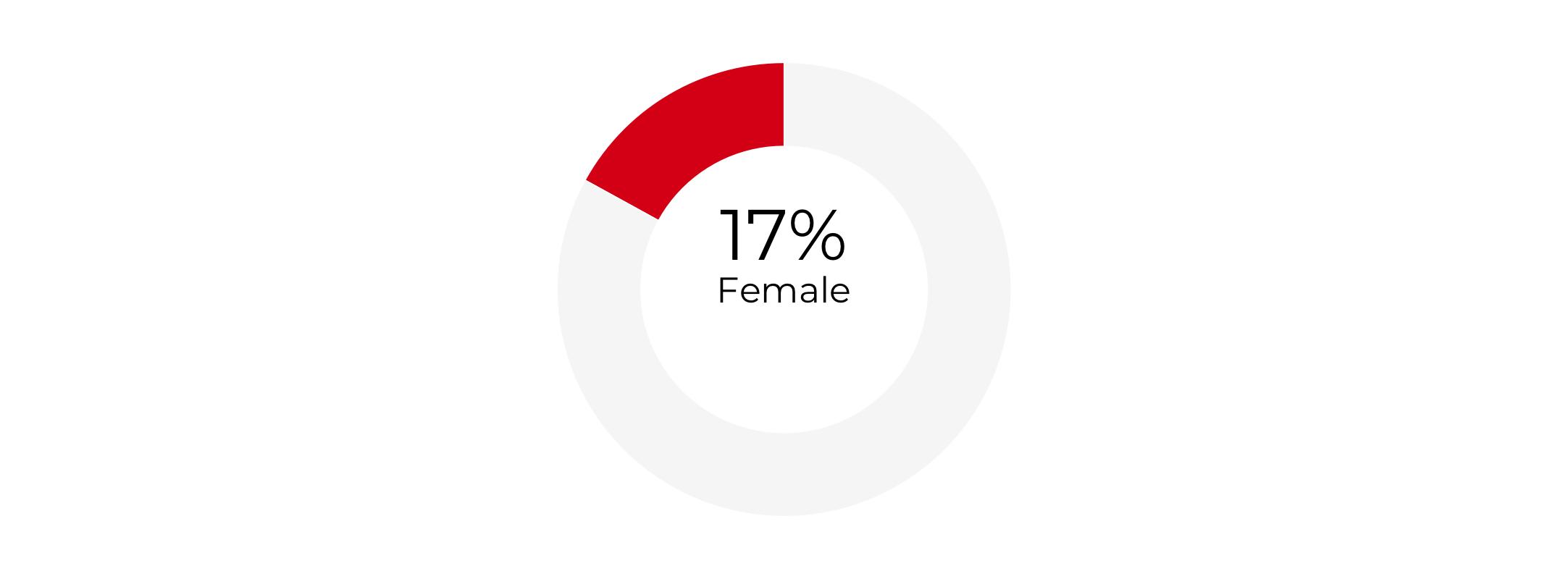 Graph about Gender Composition of Deputy Secretaries of Commerce. More detailed text description below.