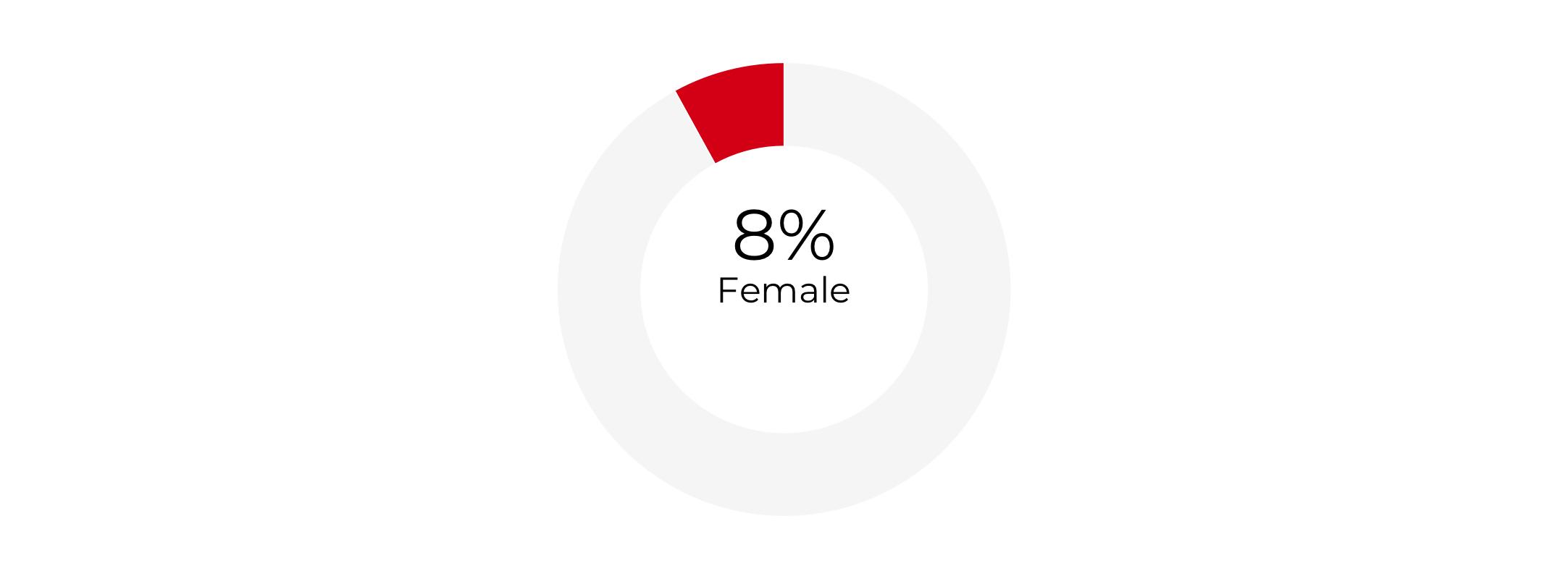 Graph about Gender Composition of Secretaries of Commerce. More detailed text description below.