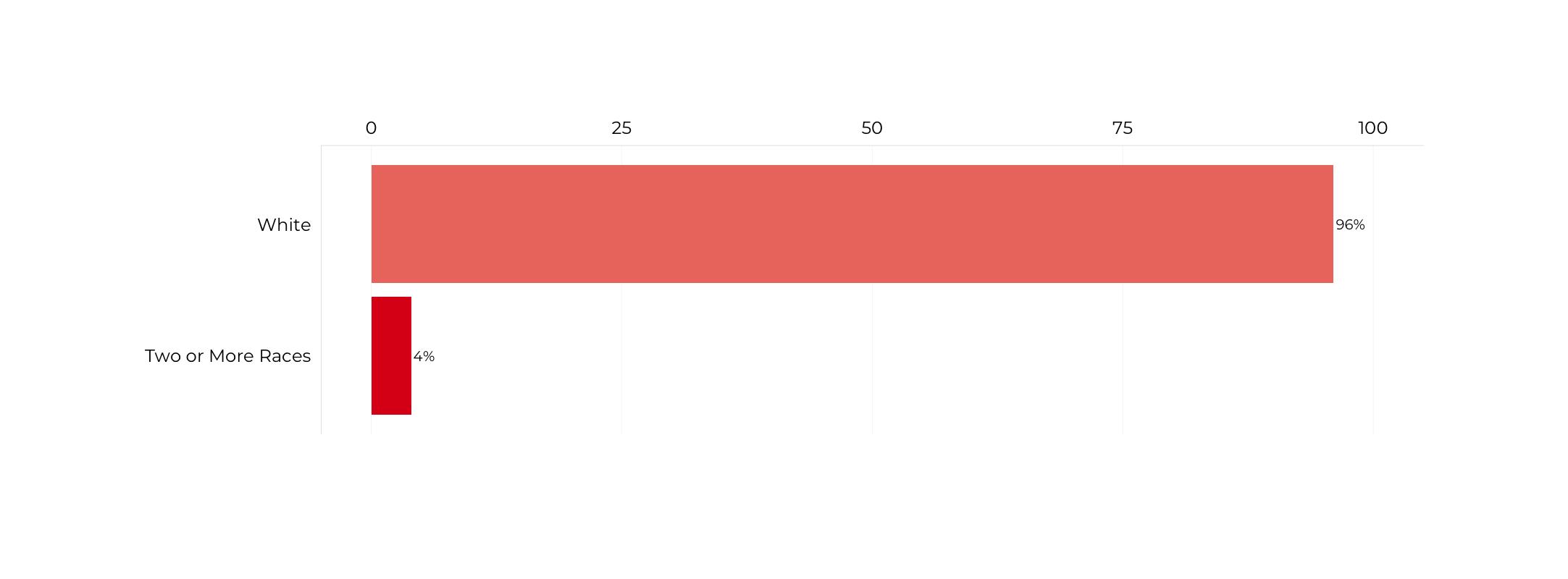 Graph about Racial Composition of Secretaries of Defense. More detailed text description below.