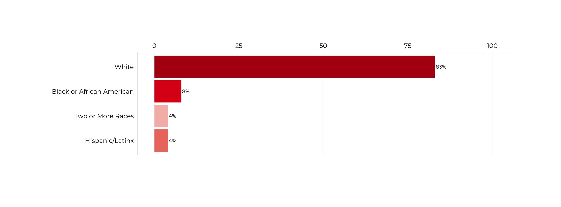 Graph about Racial Composition of Secretaries of Education. More detailed text description below.