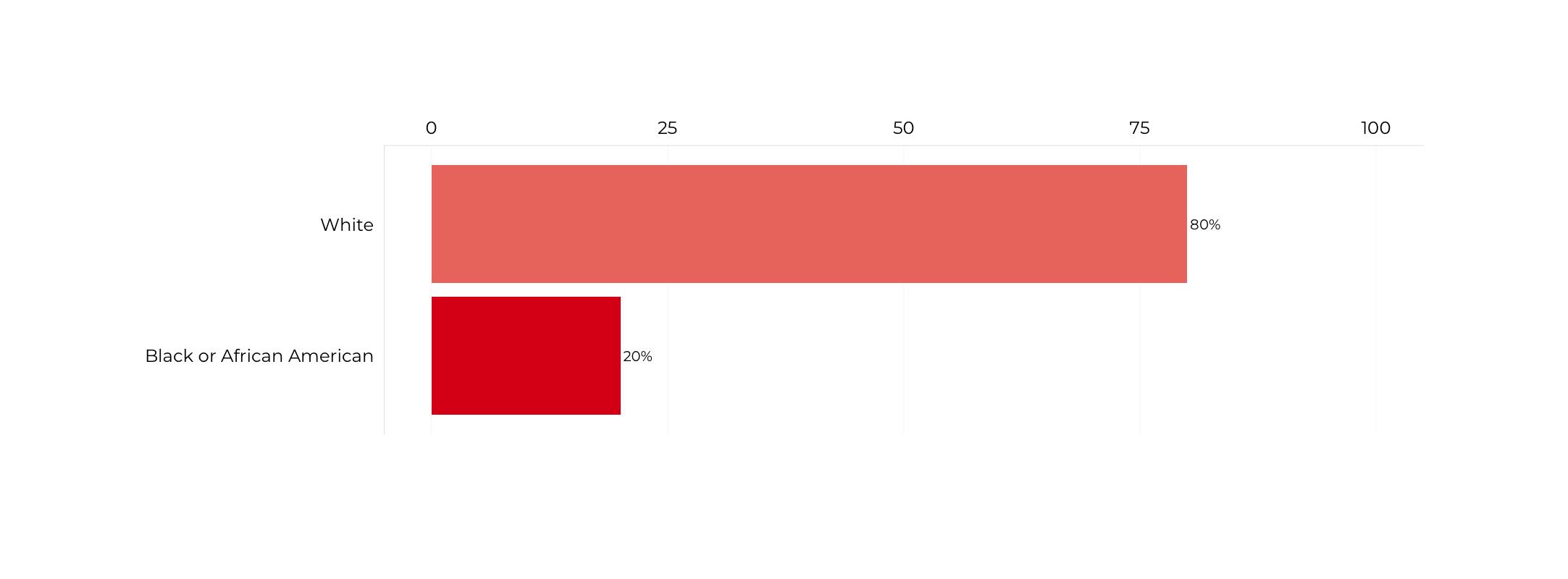 Graph about Racial Composition of Deputy Secretaries of Education. More detailed text description below.