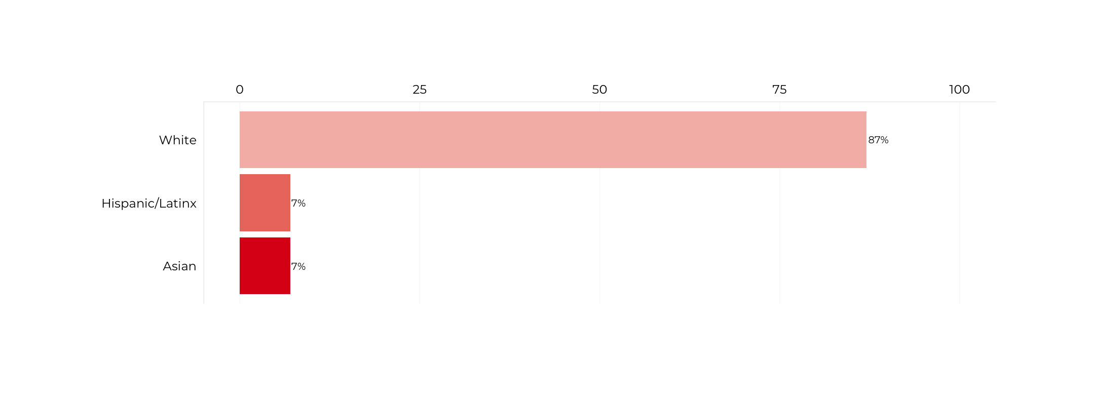 Graph about Racial Composition of Secretaries of Energy. More detailed text description below.