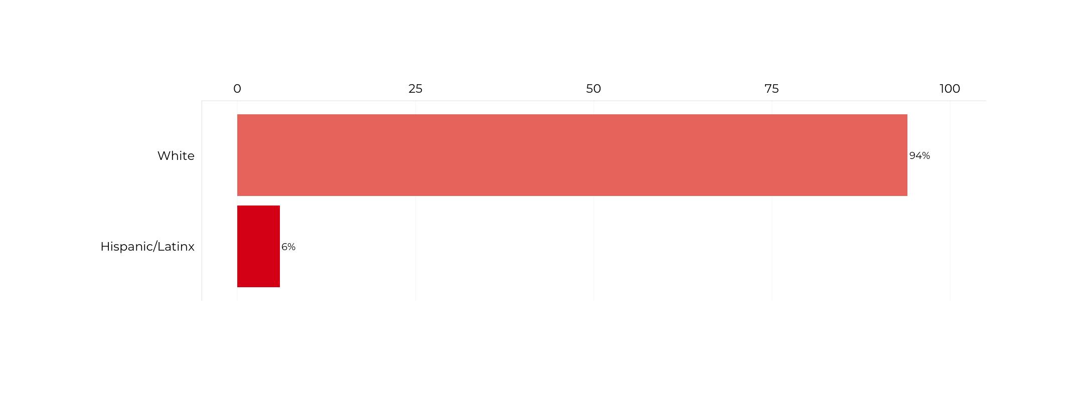 Graph about Racial Composition of Deputy Secretaries of Energy. More detailed text description below.