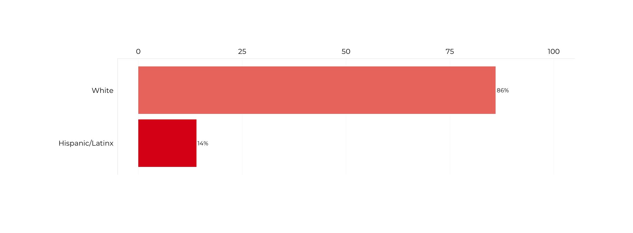 Graph about Racial Composition of Deputy Secretaries of Homeland Security. More detailed text description below.