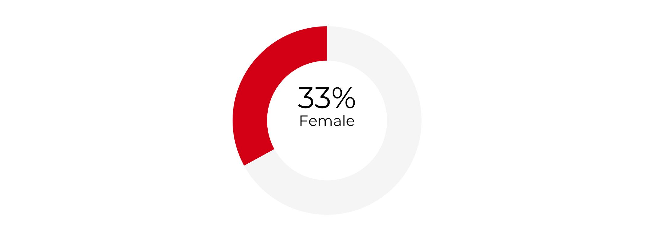 Graph about Gender Composition of Secretaries of Homeland Security. More detailed text description below.