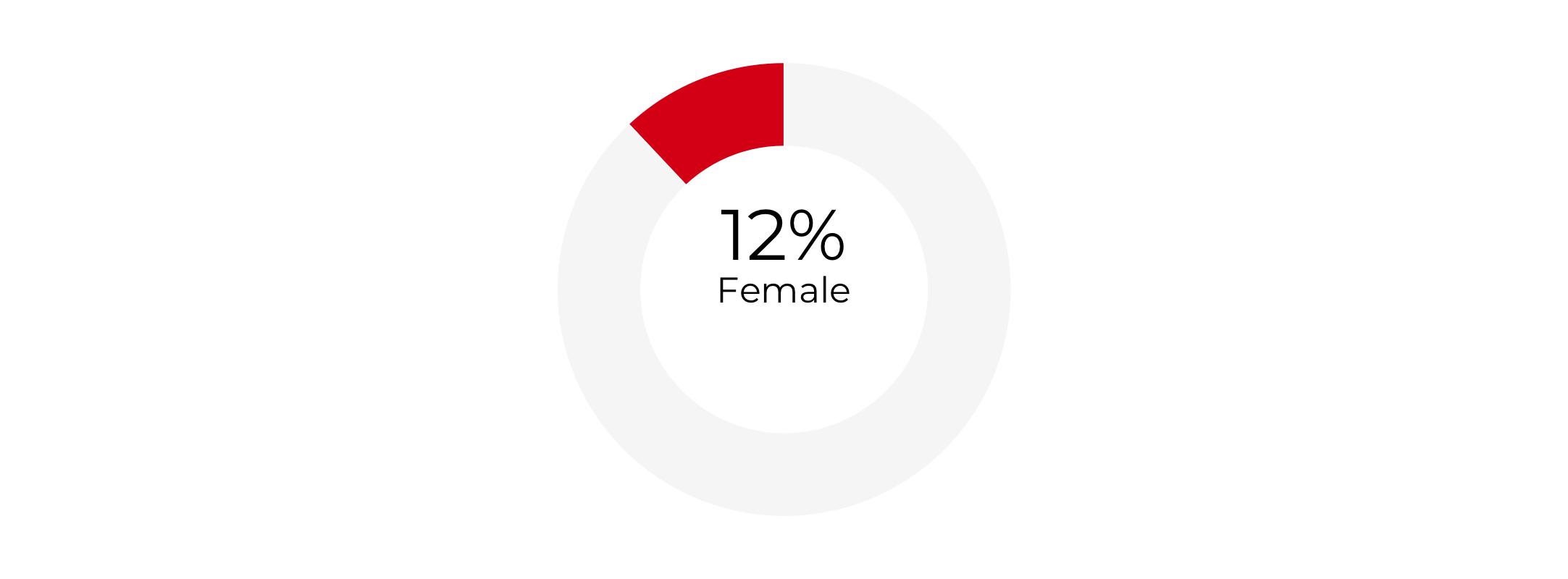 Graph about Gender Composition of Secretaries of Housing and Urban Development. More detailed text description below.