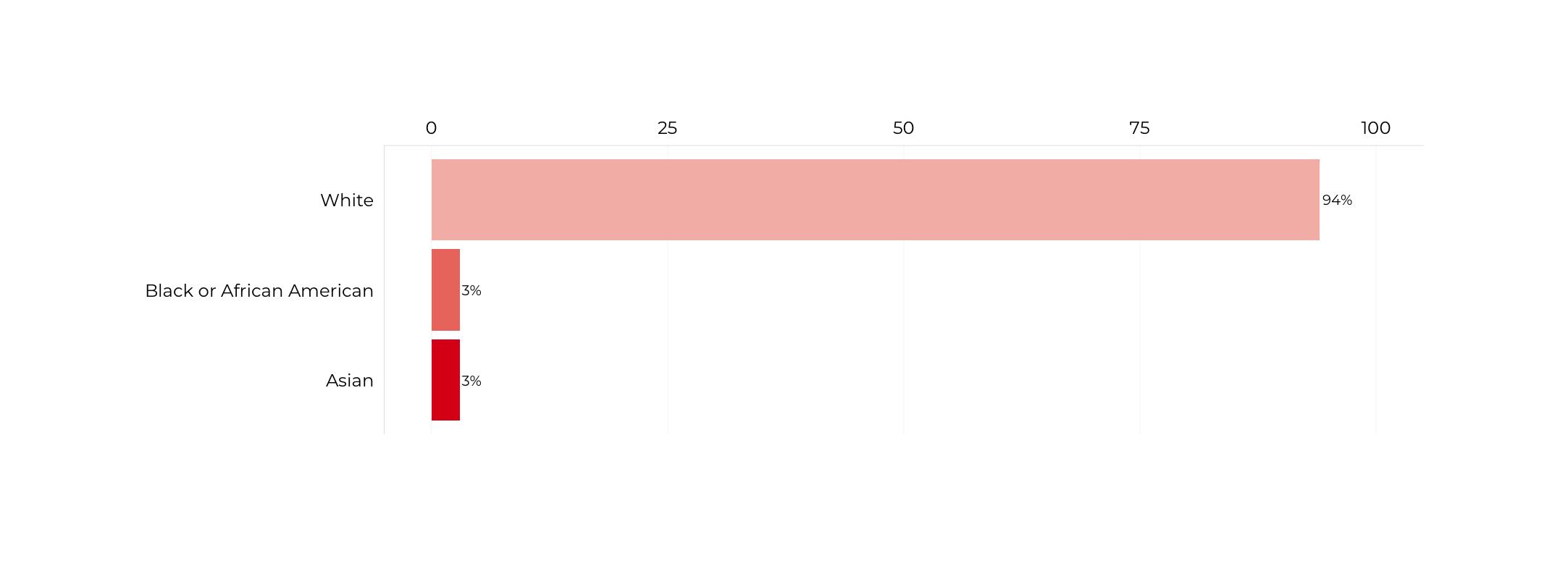 Graph about Racial Composition of Deputy Secretaries of Labor. More detailed text description below.