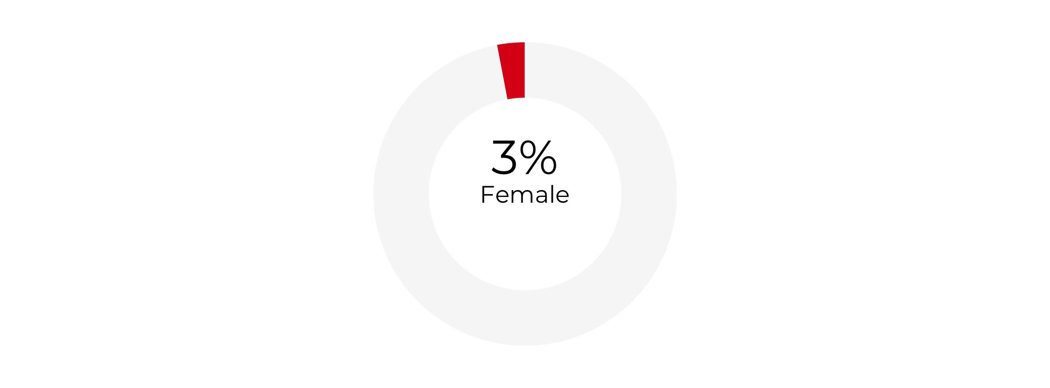 Graph about Gender Composition of Deputy Secretaries of Labor. More detailed text description below.