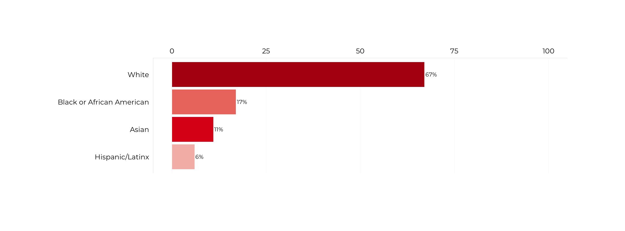 Graph about Racial Composition of Secretaries of Transportation. More detailed text description below.