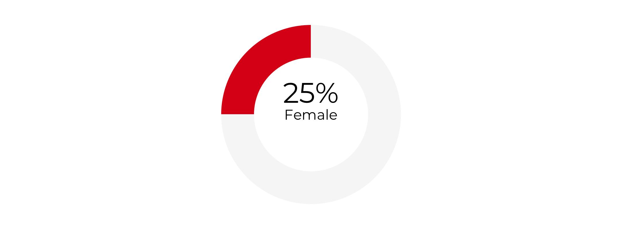 Graph about Gender Composition of Deputy Secretaries of Transportation. More detailed text description below.