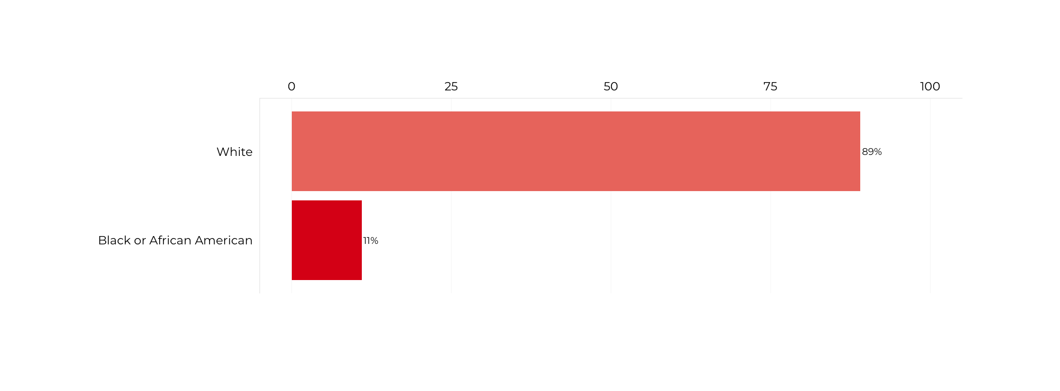 Graph about Racial Composition of Deputy Secretaries of Veterans Affairs. More detailed text description below.