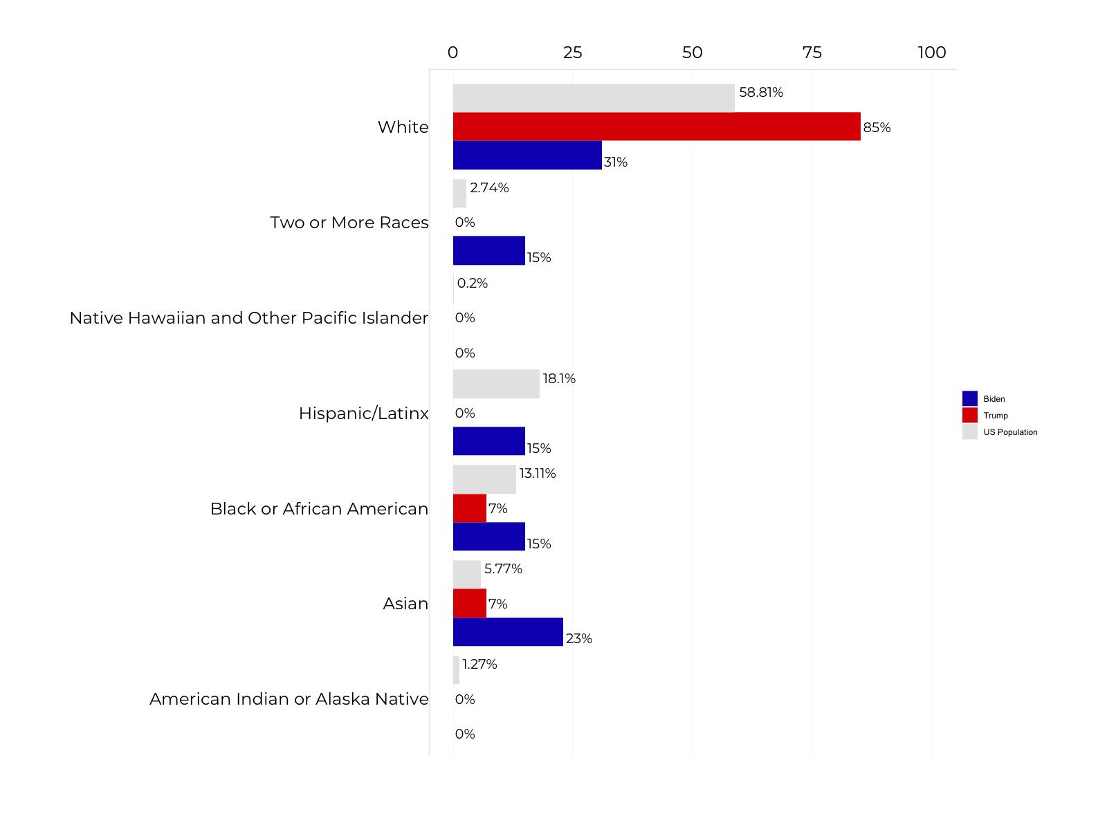 Graph about Trump vs Biden COVID-19 Advisory Board Racial Composition. More detailed text description below.