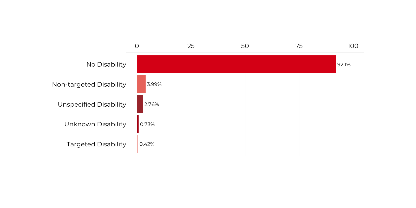 Graph about People with Disabilities holding a Senior-Executive Service (SES) Position