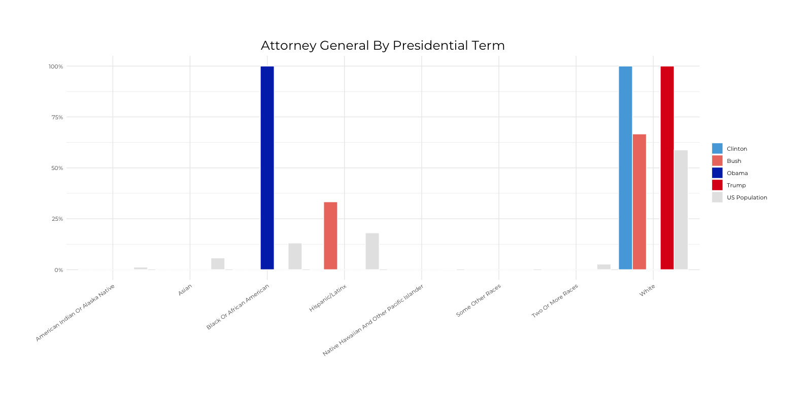 Graph about Racial Composition Comparison of Attorney General by Presidential Terms. More detailed text description below.