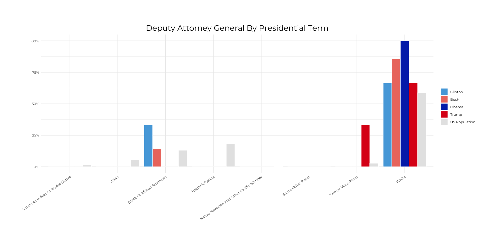 Graph about Racial Composition Comparison of Deputy Attorney General by Presidential Terms. More detailed text description below.
