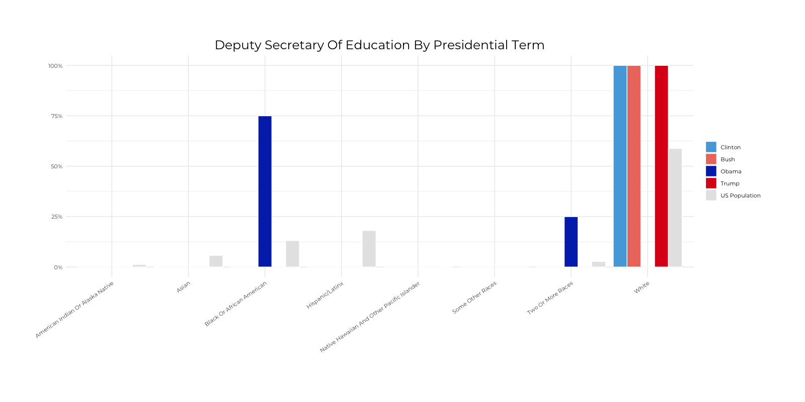 Graph about Racial Composition Comparison of Deputy Secretary of Education by Presidential Terms. More detailed text description below.