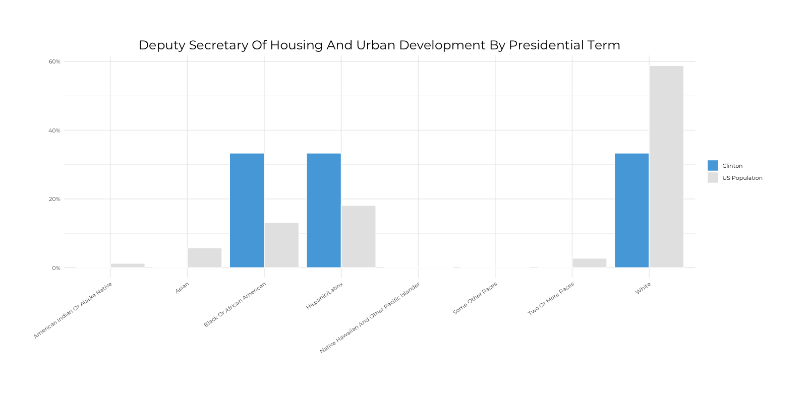 Graph about Racial Composition Comparison of Deputy Secretary of Housing and Urban Development by Presidential Terms. More detailed text description below.