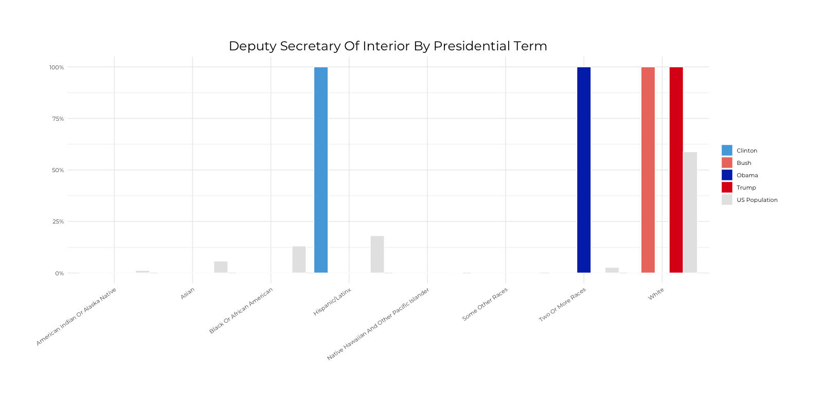 Graph about Racial Composition Comparison of Deputy Secretary of Interior by Presidential Terms. More detailed text description below.