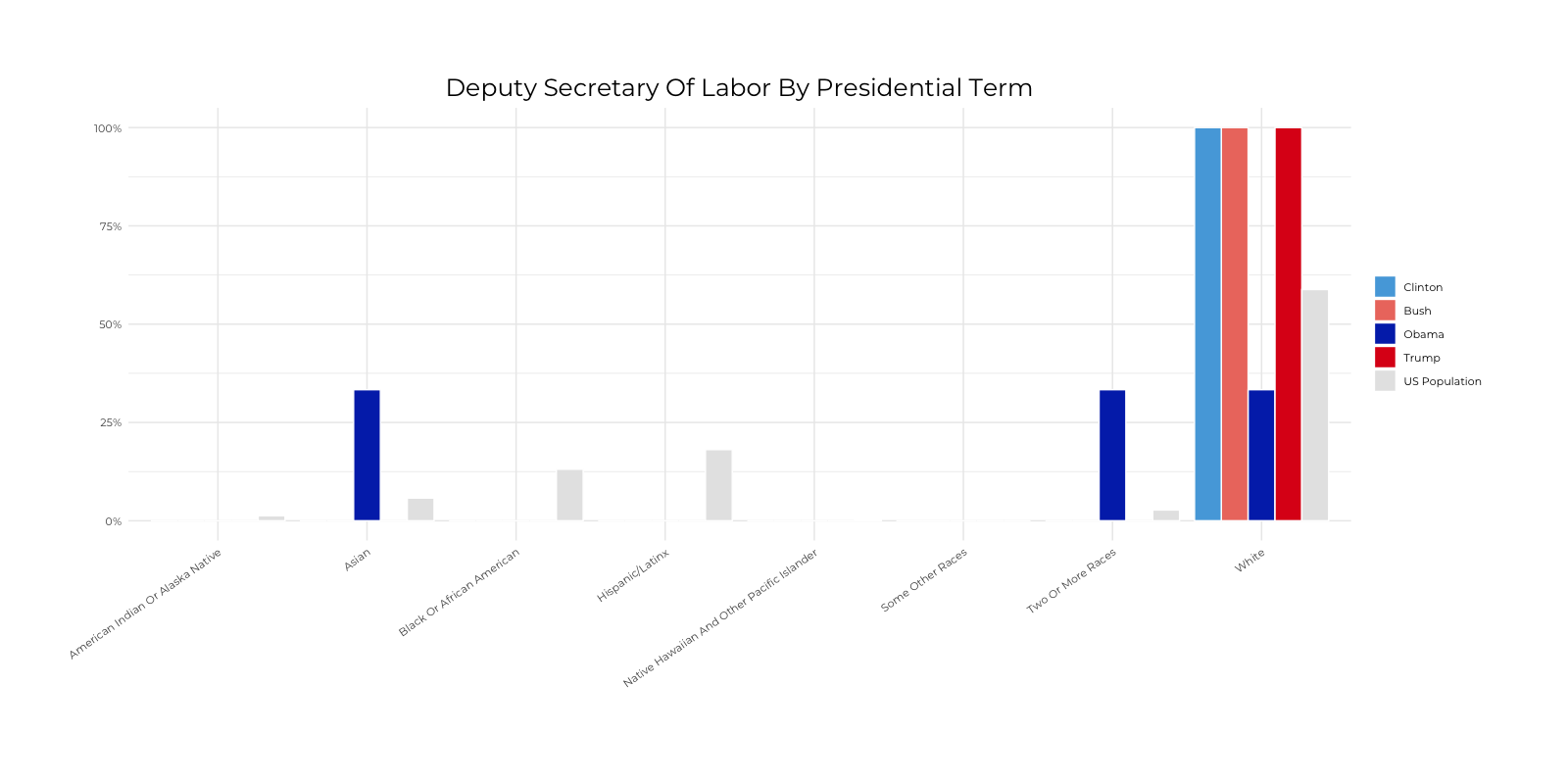 Graph about Racial Composition Comparison of Deputy Secretary of Labor by Presidential Terms. More detailed text description below.
