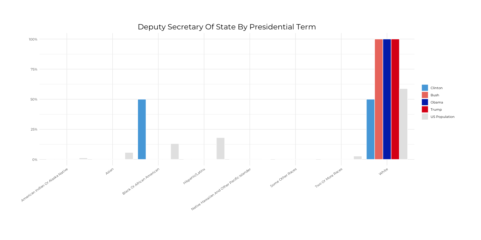 Graph about Racial Composition Comparison of Deputy Secretary of State by Presidential Terms. More detailed text description below.