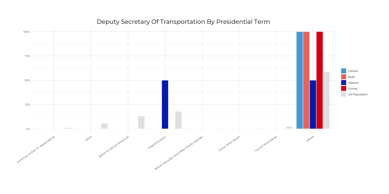 Graph about Racial Composition Comparison of Deputy Secretary of Transportation by Presidential Terms. More detailed text description below.