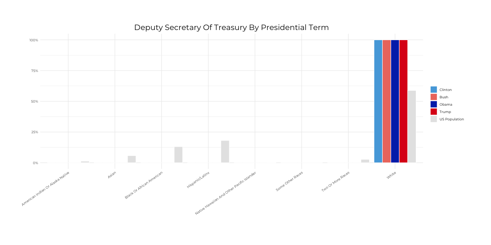 Graph about Racial Composition Comparison of Deputy Secretary of Treasury by Presidential Terms. More detailed text description below.