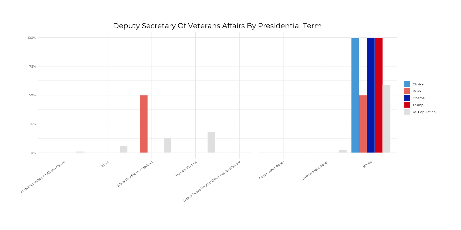Graph about Racial Composition Comparison of Deputy Secretary of Veterans Affairs by Presidential Terms. More detailed text description below.