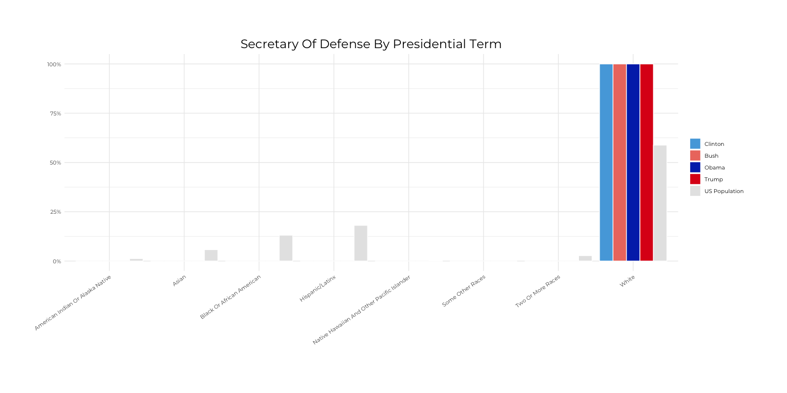 Graph about Racial Composition Comparison of Secretary of Defense by Presidential Terms. More detailed text description below.