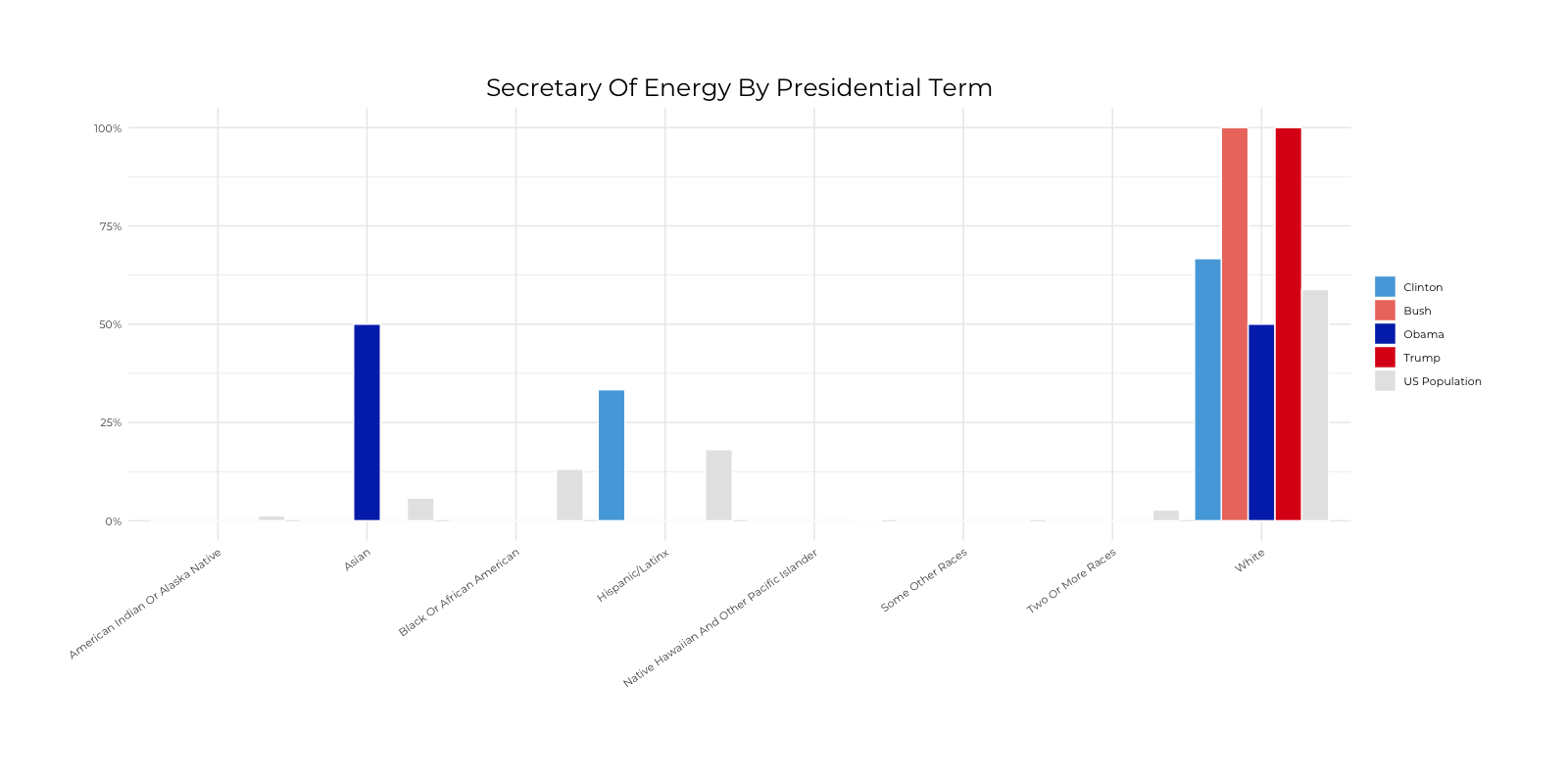 Graph about Racial Composition Comparison of Secretary of Energy by Presidential Terms. More detailed text description below.