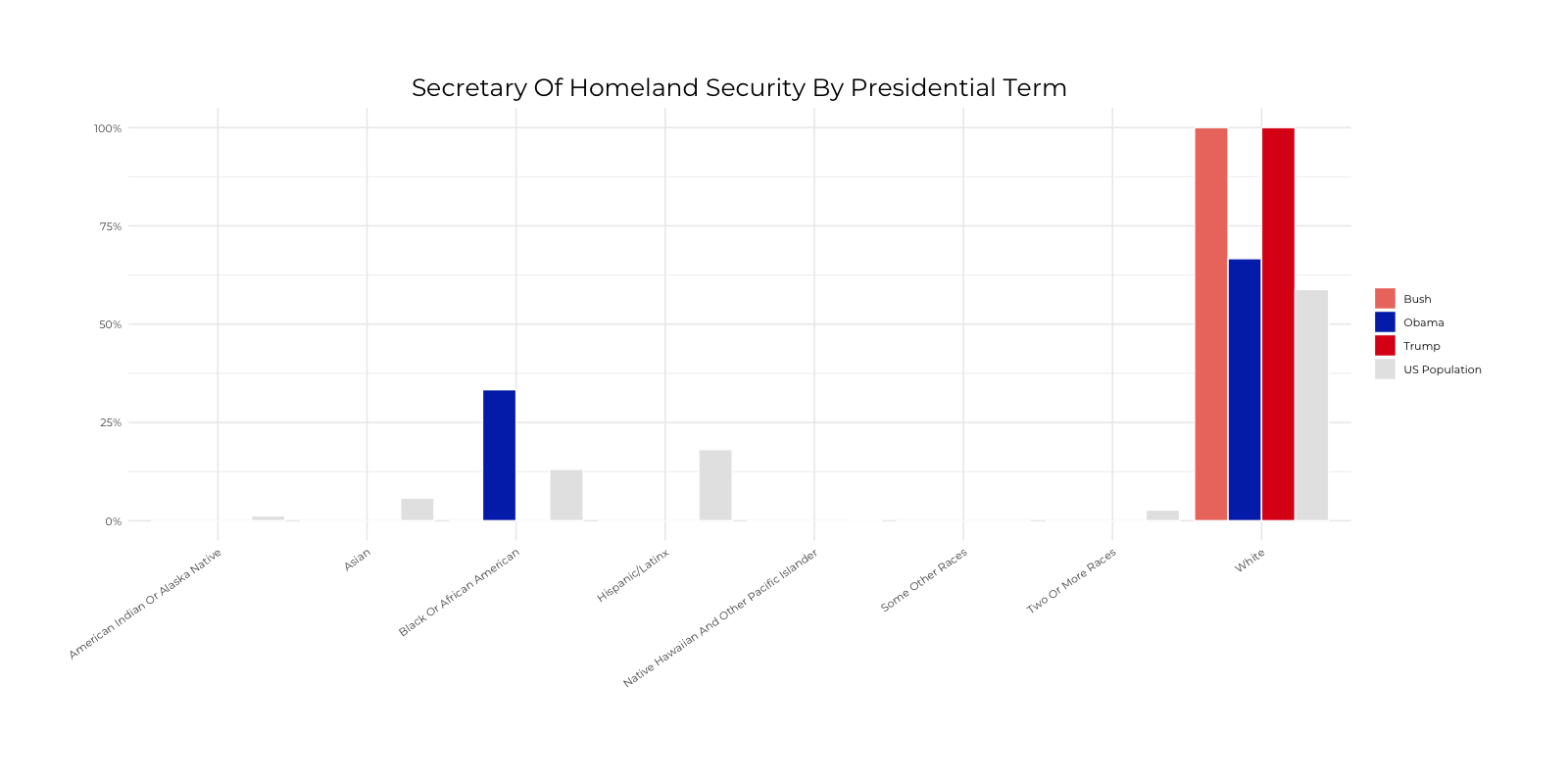 Graph about Racial Composition Comparison of Secretary of Homeland Security by Presidential Terms. More detailed text description below.