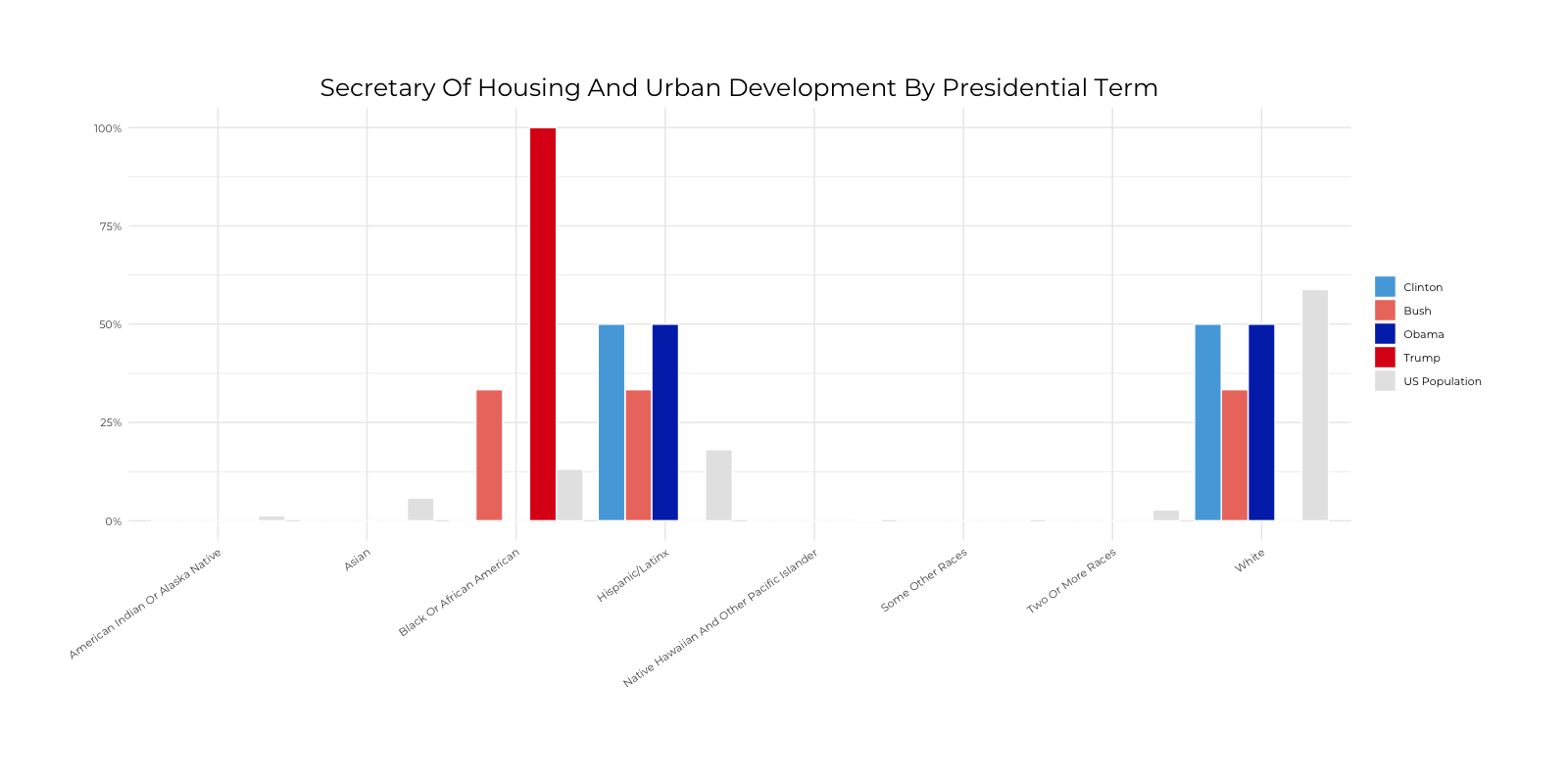 Graph about Racial Composition Comparison of Secretary of Housing and Urban Development by Presidential Terms. More detailed text description below.