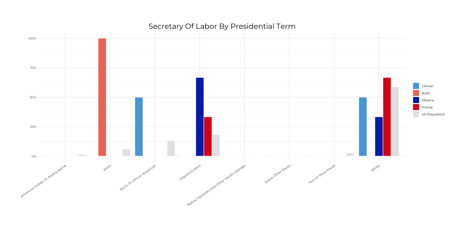 Graph about Racial Composition Comparison of Secretary of Labor by Presidential Terms. More detailed text description below.