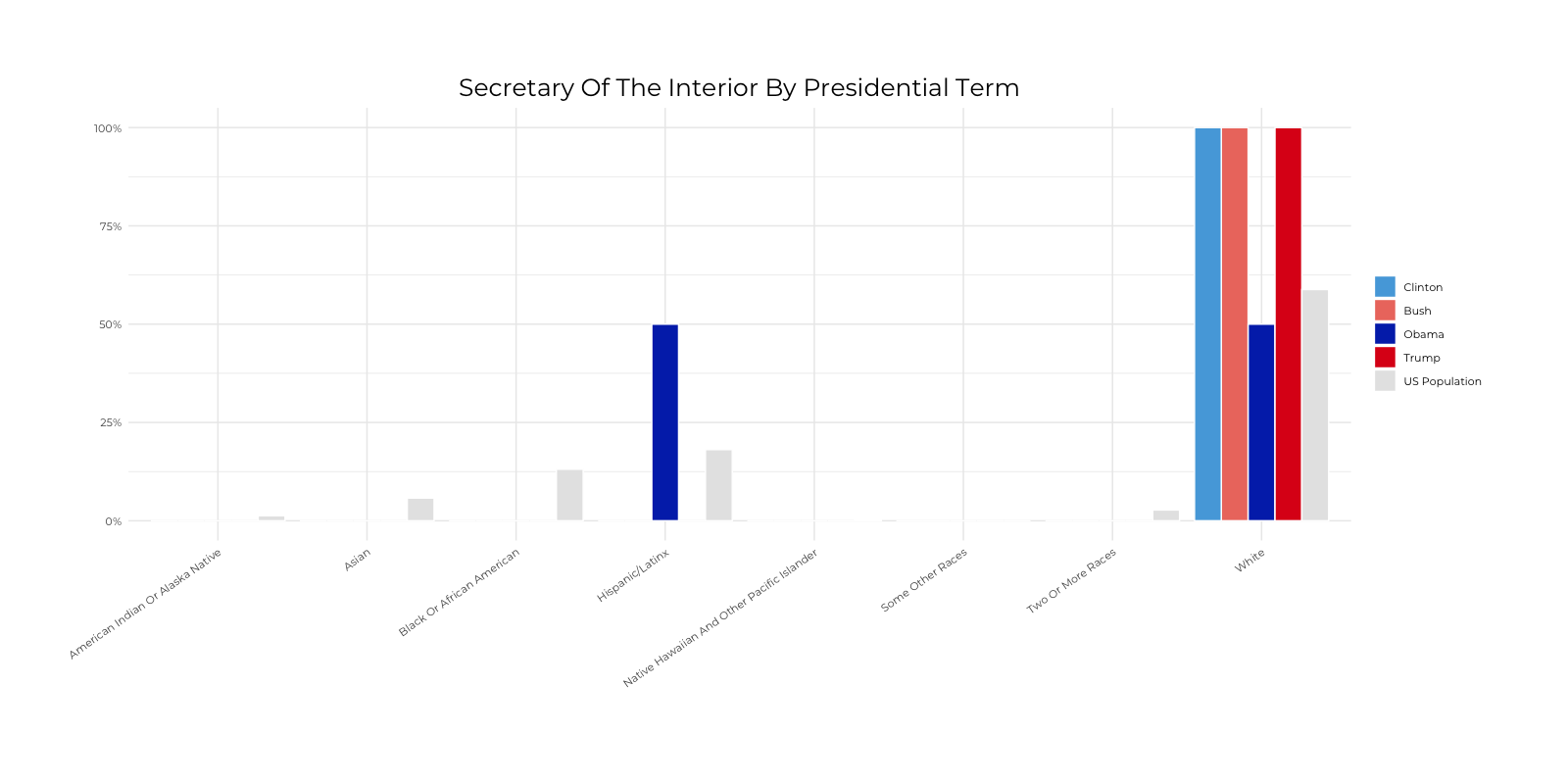Graph about Racial Composition Comparison of Secretary of Interior by Presidential Terms. More detailed text description below.
