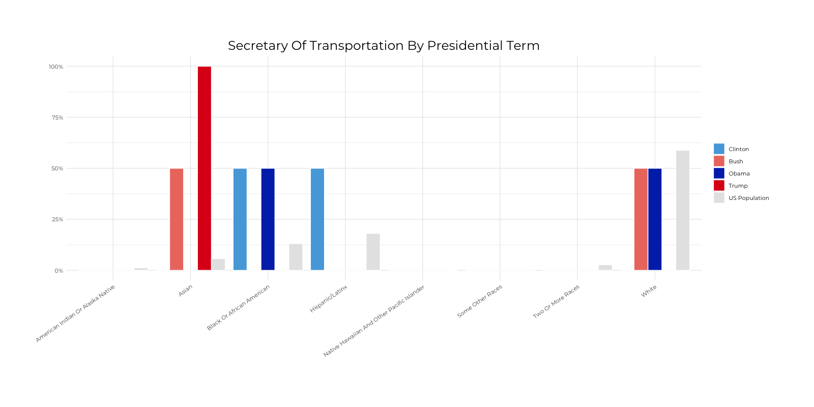 Graph about Racial Composition Comparison of Secretary of Transportation by Presidential Terms. More detailed text description below.