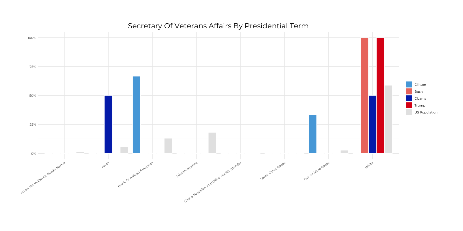 Graph about Racial Composition Comparison of Secretary of Veterans Affairs by Presidential Terms. More detailed text description below.